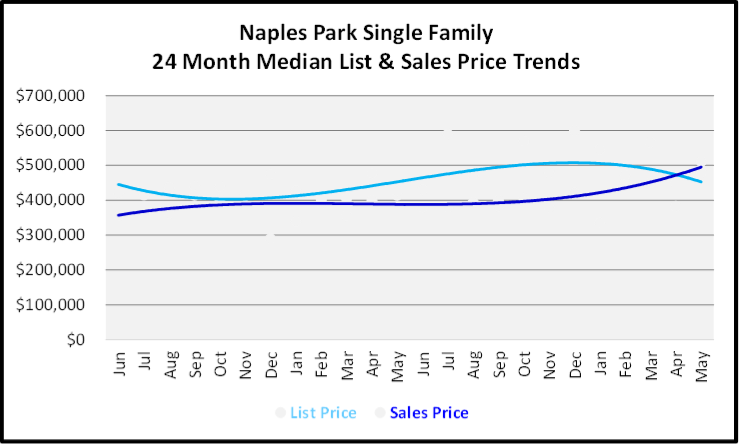 June 2020 Naples Real Estate Market Report Sales and List Price Trends Graph for Naples Park