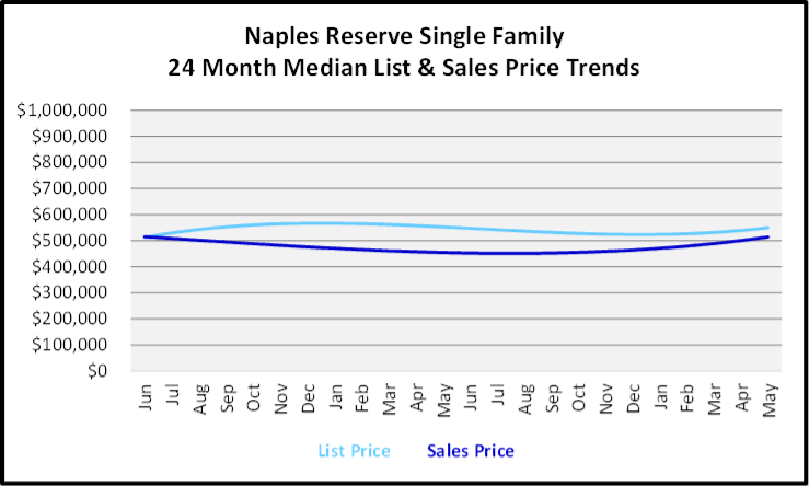 June 2020 Naples Real Estate Market Report Sales and List Price Trends Graph for Naples Reserve