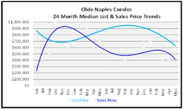 June 2020 Naples Real Estate Market Report Sales and List Price Trends Graph for Olde Naples Condos