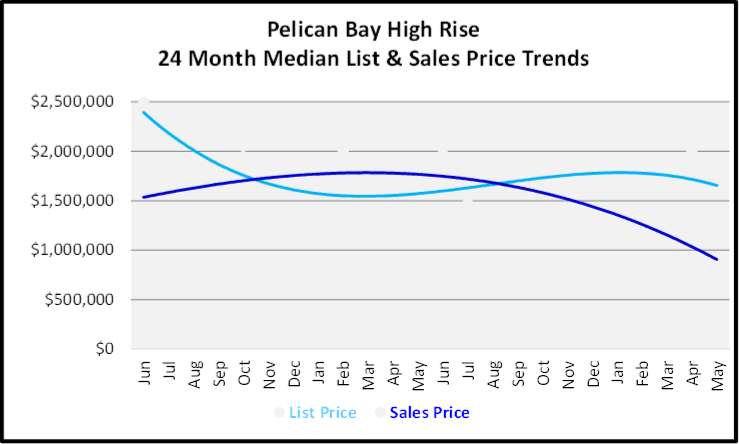 June 2020 Naples Real Estate Market Report Sales and List Price Trends Graph for Pelican Bay High Rise