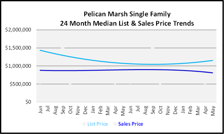 June 2020 Naples Real Estate Market Report Sales and List Price Trends Graph for Pelican Marsh Single Family