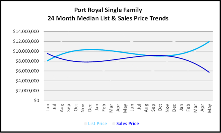 June 2020 Naples Real Estate Market Report Sales and List Price Trends Graph for Port Royal Single Family