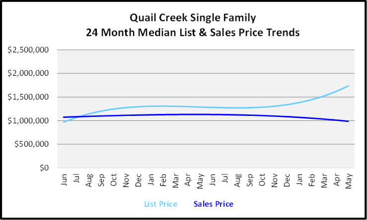 June 2020 Naples Real Estate Market Report Sales and List Price Trends Graph for Quail Creek Single Family