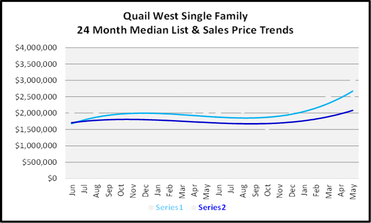 June 2020 Naples Real Estate Market Report Sales and List Price Trends Graph for Quail West Single Family