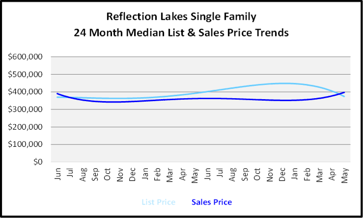 June 2020 Naples Real Estate Market Report Sales and List Price Trends Graph for Reflection Lakes Single Family