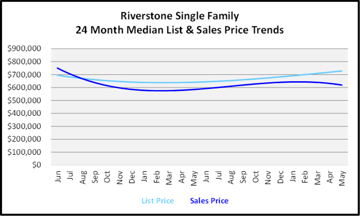 June 2020 Naples Real Estate Market Report Sales and List Price Trends Graph for Rover Stone Single Family