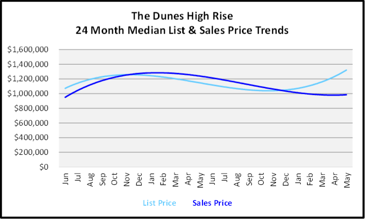 June 2020 Naples Real Estate Market Report Sales and List Price Trends Graph for The Dunes High Rise Condos