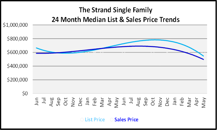 June 2020 Naples Real Estate Market Report Sales and List Price Trends Graph for The Strand Single Family