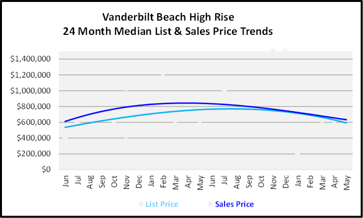 June 2020 Naples Real Estate Market Report Sales and List Price Trends Graph for Vanderbilt Beach High Rise Condos