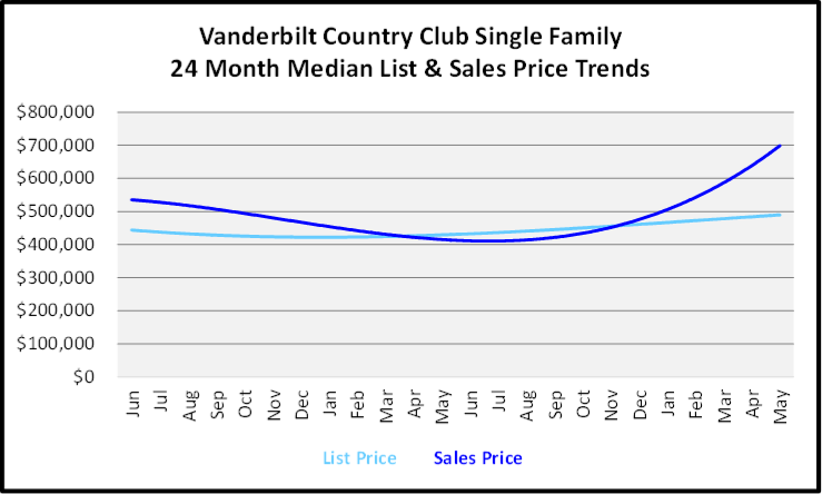 June 2020 Naples Real Estate Market Report Sales and List Price Trends Graph for Vanderbilt Country Club High Rise Condos