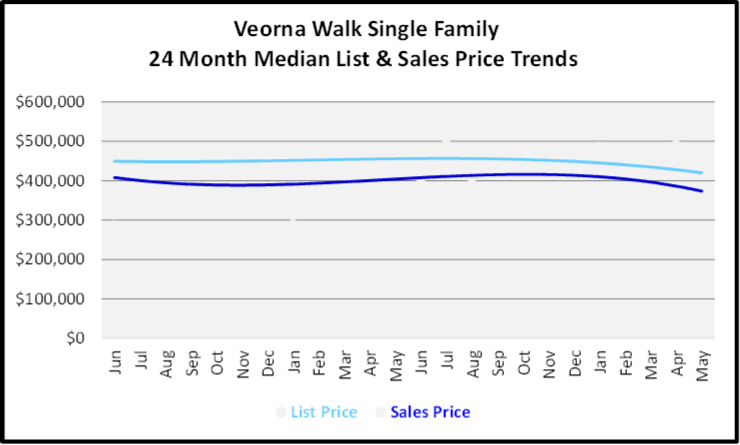 June 2020 Naples Real Estate Market Report Sales and List Price Trends Graph for Verona Walk Single Family
