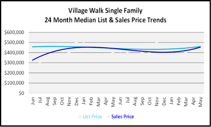 June 2020 Naples Real Estate Market Report Sales and List Price Trends Graph for Village Walk Single Family