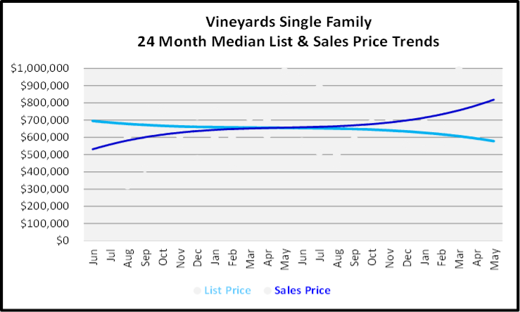 June 2020 Naples Real Estate Market Report Sales and List Price Trends Graph for Vineyards Single Family