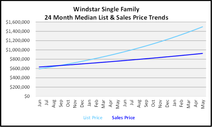 June 2020 Naples Real Estate Market Report Sales and List Price Trends Graph for Windstar Single Family