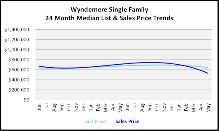 June 2020 Naples Real Estate Market Report Sales and List Price Trends Graph for Wyndemere Single Family
