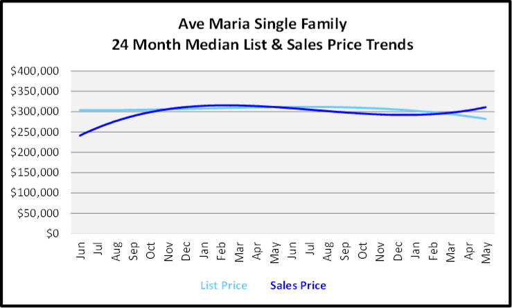 June 2020 Naples Real Estate Market Report Sales and List Price Trends for Ave Maria