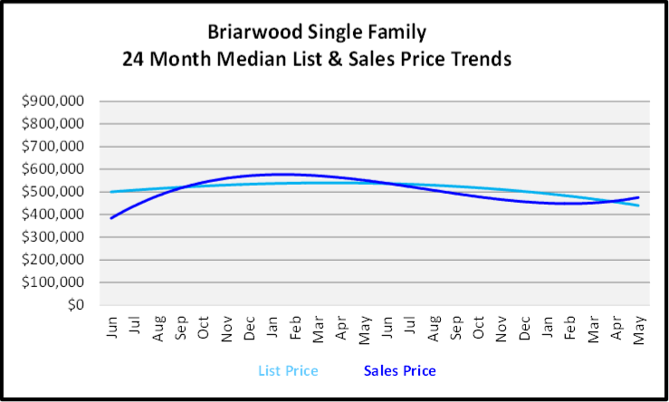 June 2020 Naples Real Estate Market Report Sales and List Price Trends for Briarwood