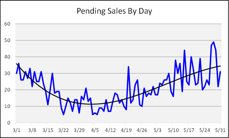 June 2020 Naples Real Estate Market Report Sales by Day