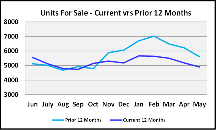 June 2020 Naples Real Estate Market Report Units for Sale Current 12 Months vs Prior 12 Months Graph