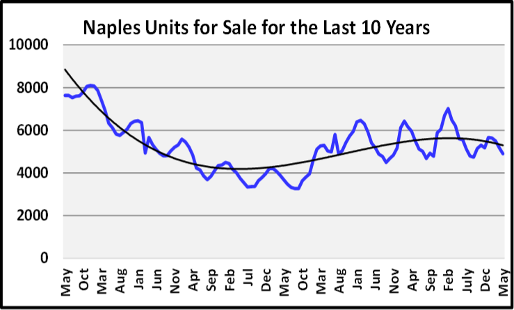 June 2020 Naples Real Estate Market Report Units for Sale for the Last 10 Years Graph