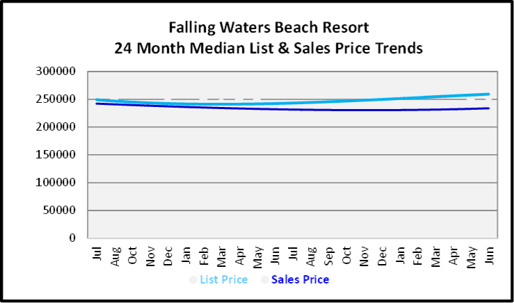 July 2020 Naples Real Estate Market Report - Falling Waters Beach Resort Condo Graph