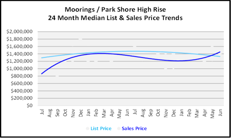 July 2020 Naples Real Estate Market Report Graph for the Moorings & Park Shore High Rise Condos