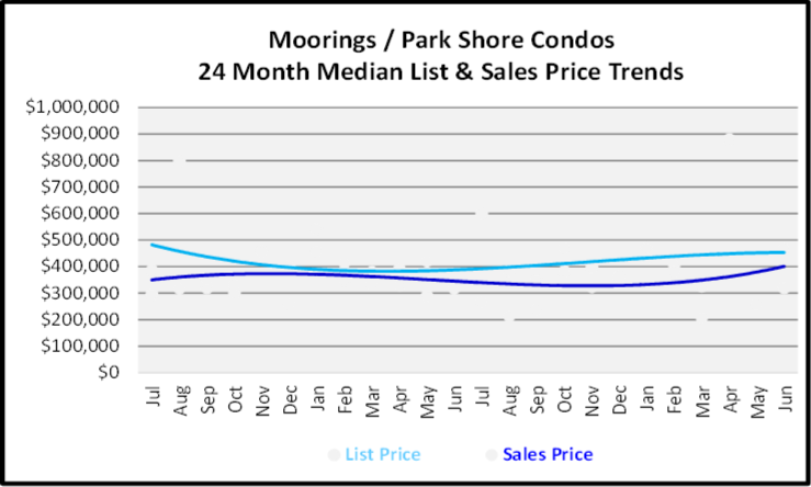 July 2020 Naples Real Estate Market Report Graph for the Moorings & Park Shore Low Rise Condos