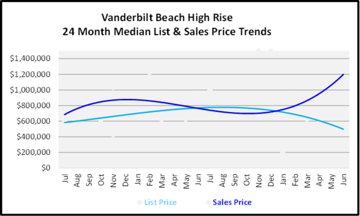 July 2020 Naples Real Estate Market Report - High Rise Condos List and Sales Price Graph for Vanderbilt Beach