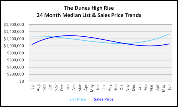 July 2020 Naples Real Estate Market Report - High Rise Condos List and Sales Price Graph for the Dunes