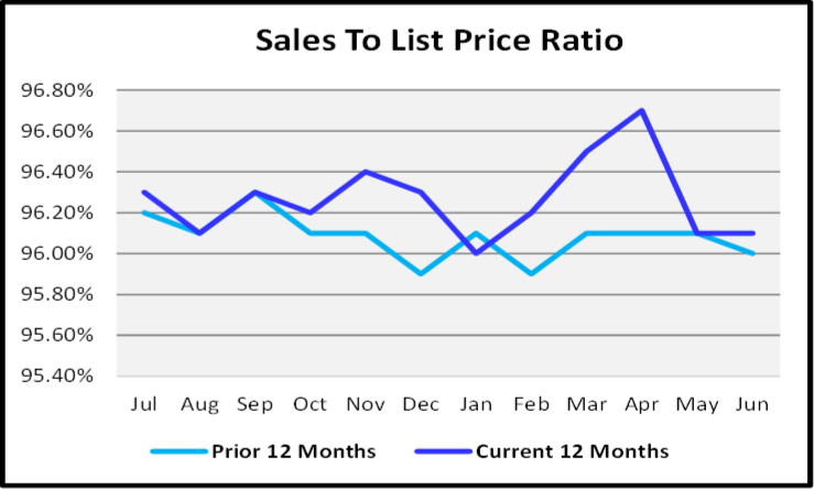 July 2020 Naples Real Estate Market Report - List to Sales Price Ration Graph