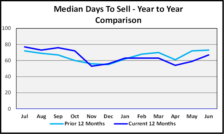 July 2020 Naples Real Estate Market Report - Median Days to Sell Graph