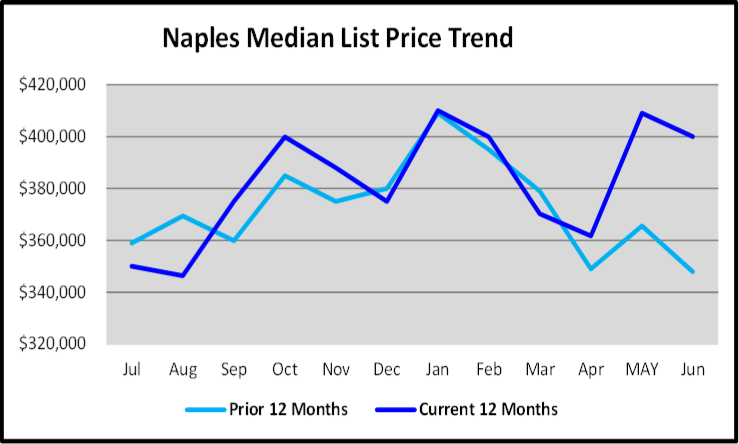 July 2020 Naples Real Estate Market Report - Median List Price Trends Graph