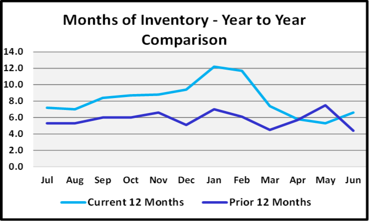July 2020 Naples Real Estate Market Report - Months of Inventory Graph