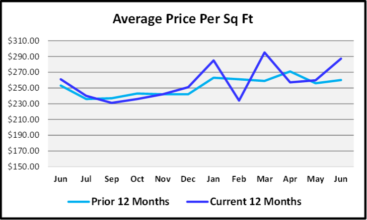 July 2020 Naples Real Estate Market Report - Price Per Sq Ft Graph