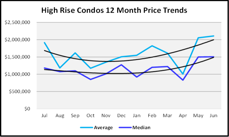 July 2020 Naples Real Estate Market Report - Sales Price Graph for High Rise Condos