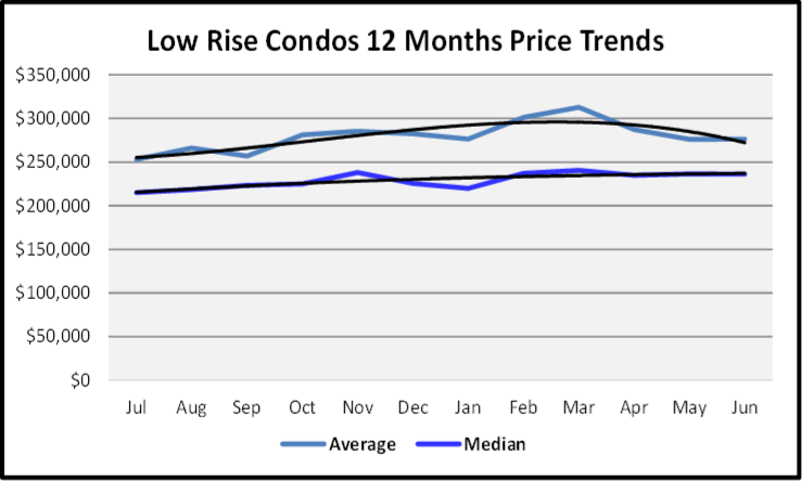 July 2020 Naples Real Estate Market Report - Sales Price Graph for Low Rise Condos