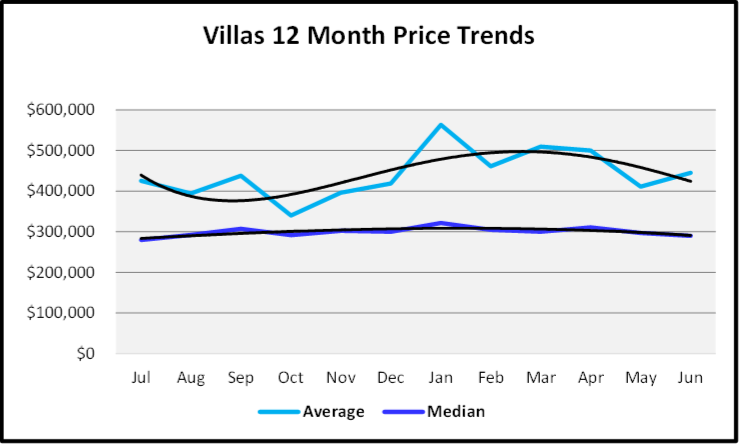 July 2020 Naples Real Estate Market Report - Sales Price Graph for Villas