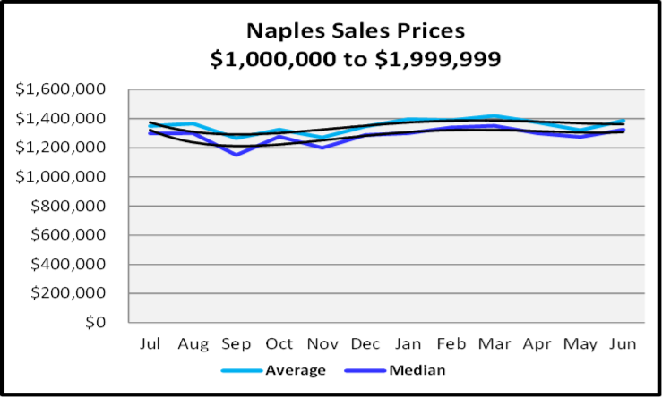 July 2020 Naples Real Estate Market Report - Sales Prices $1,000,000 - $1,999,999 Graph