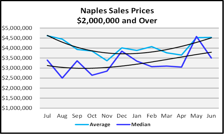 July 2020 Naples Real Estate Market Report - Sales Prices $2,000,000 and Over Graph