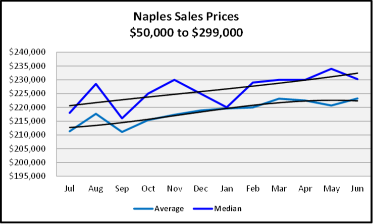 July 2020 Naples Real Estate Market Report - Sales Prices $50,000 to $299,999 Graph
