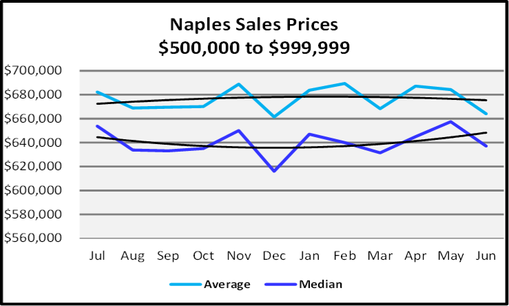 July 2020 Naples Real Estate Market Report - Sales Prices $500,000o $999,999 Graph