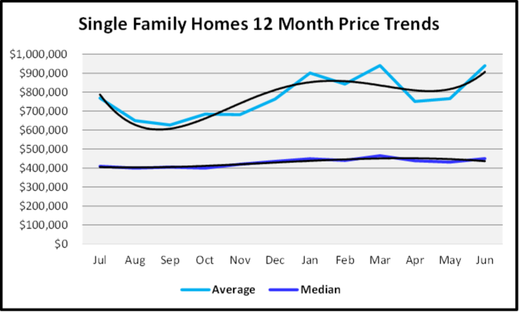 July 2020 Naples Real Estate Market Report - Sales Prices for Single Family Homes Graph