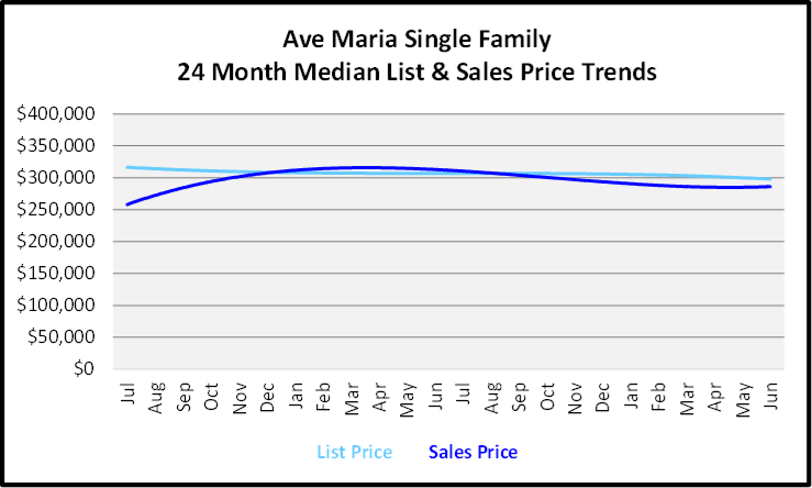 July 2020 Naples Real Estate Market Report - Single Family Home Graph for Ave Maria