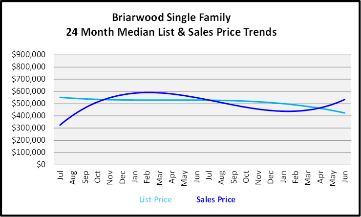 July 2020 Naples Real Estate Market Report - Single Family Home Graph for Briarwood