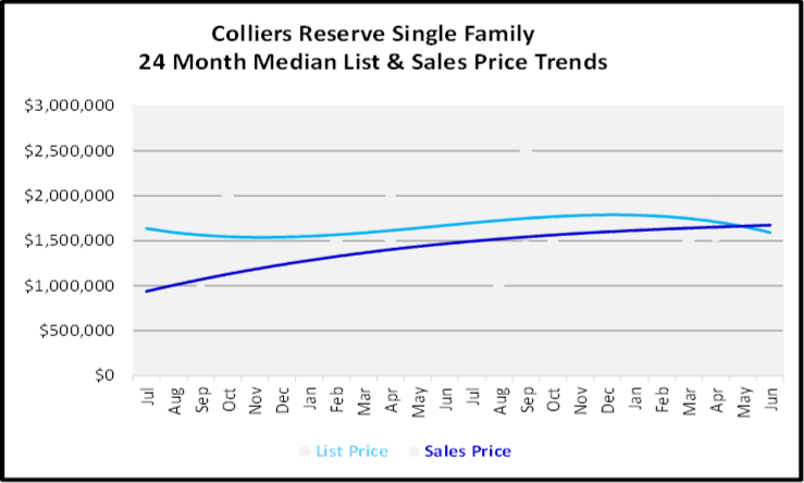 July 2020 Naples Real Estate Market Report - Single Family Home Graph for Colliers Reserve