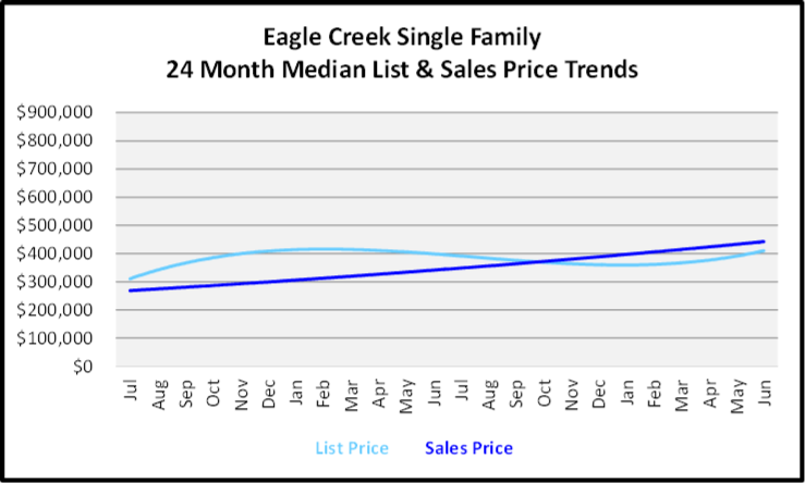 July 2020 Naples Real Estate Market Report - Single Family Home Graph for Eagle Creek