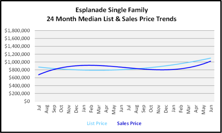 July 2020 Naples Real Estate Market Report - Single Family Home Graph for Esplanade