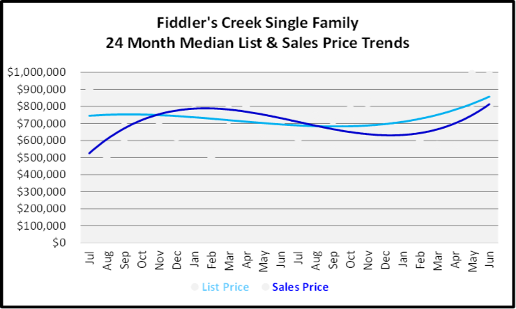July 2020 Naples Real Estate Market Report - Single Family Home Graph for Fiddler's Creek