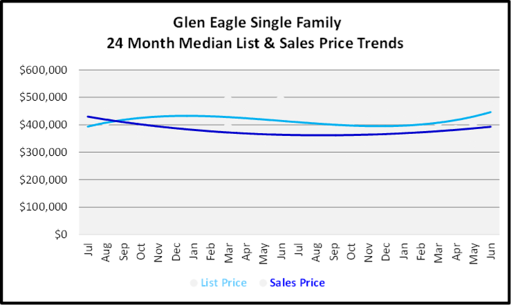 July 2020 Naples Real Estate Market Report - Single Family Home Graph for Glen Eagle
