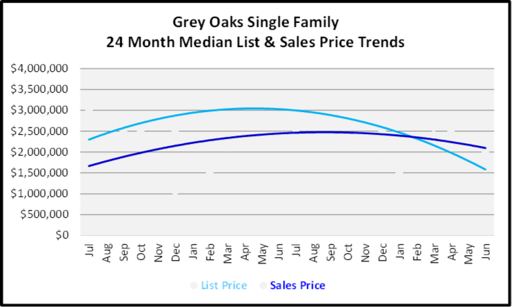 July 2020 Naples Real Estate Market Report - Single Family Home Graph for Grey Oaks